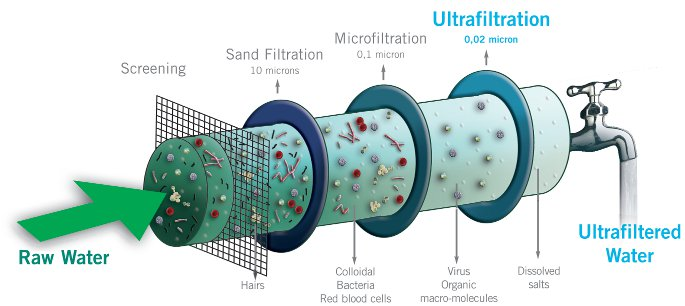 UF water Purification technology