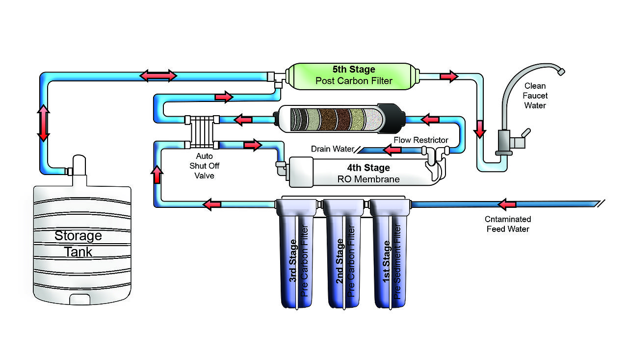 What Is Ro Purification Of Water