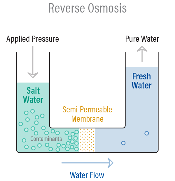 Reverse osmosis process used in RO system water purifier