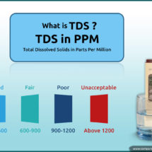 What is TDS Level in Water and Why do you Need to Maintain it?