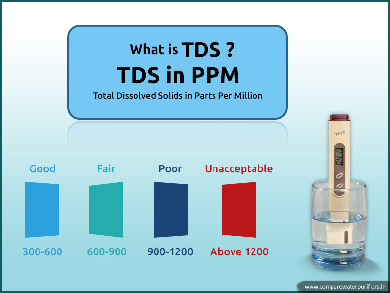 What Is Tds Level In Water Find Permissible Limit Of Tds In