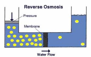 Reverse Osmosis Purification process
