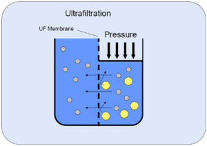 Ultrafiltration Water Purifiers